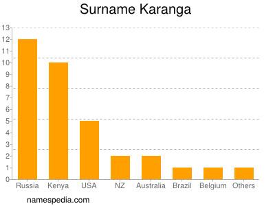 Surname Karanga