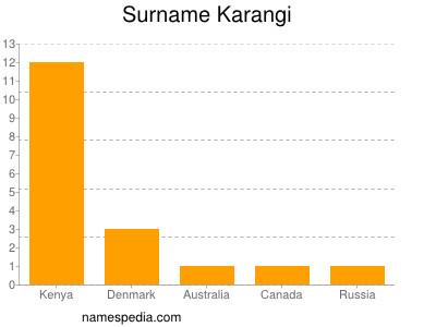 Surname Karangi