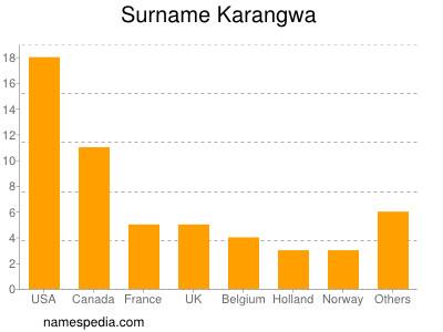 Surname Karangwa