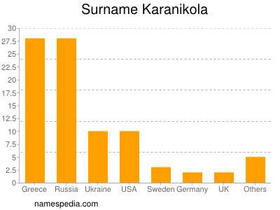 Surname Karanikola