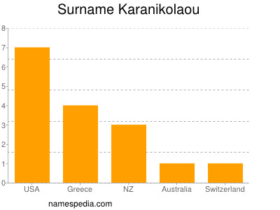 Surname Karanikolaou