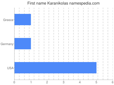 Given name Karanikolas