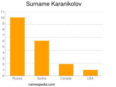 Surname Karanikolov