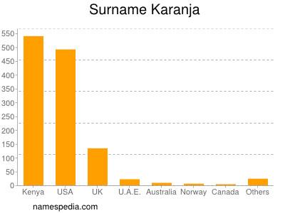 Surname Karanja