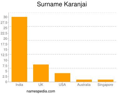 Surname Karanjai
