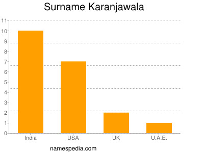 Surname Karanjawala
