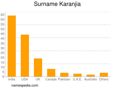 Surname Karanjia
