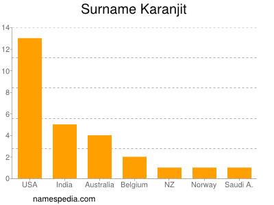 Surname Karanjit