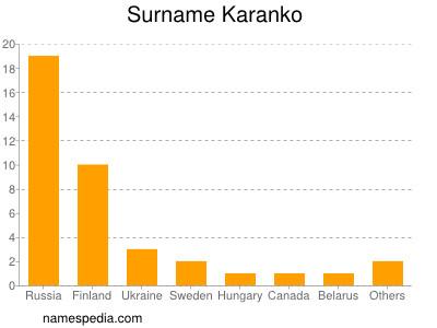 Surname Karanko