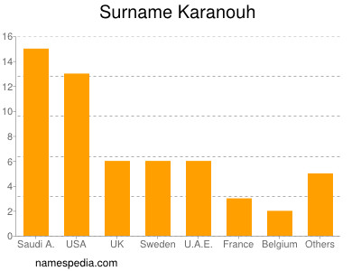 Surname Karanouh