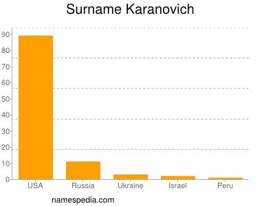 Surname Karanovich