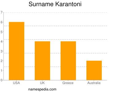 Surname Karantoni