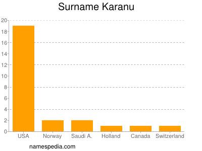 Surname Karanu