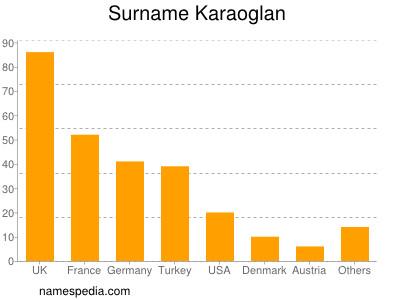 Surname Karaoglan