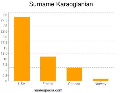 Surname Karaoglanian