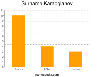 Surname Karaoglanov