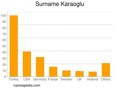 Surname Karaoglu
