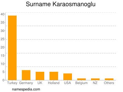 Surname Karaosmanoglu
