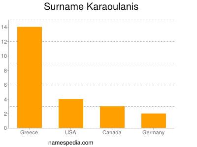Surname Karaoulanis