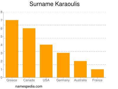 Surname Karaoulis
