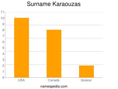 Surname Karaouzas