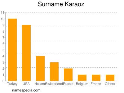Surname Karaoz