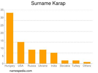 Surname Karap