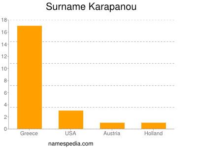 Surname Karapanou