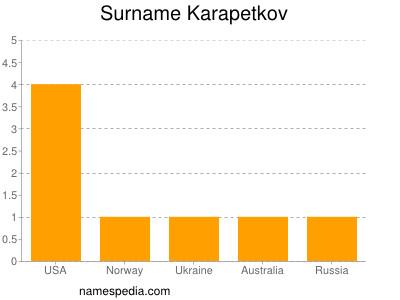 Surname Karapetkov