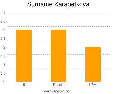 Surname Karapetkova