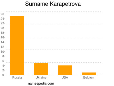 Surname Karapetrova
