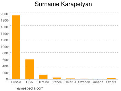 Surname Karapetyan