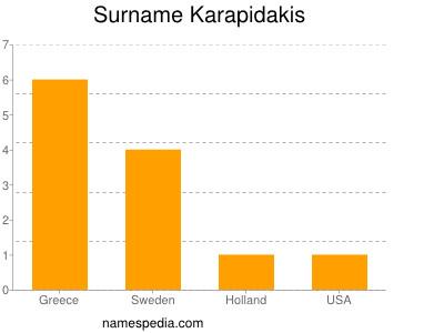 Surname Karapidakis