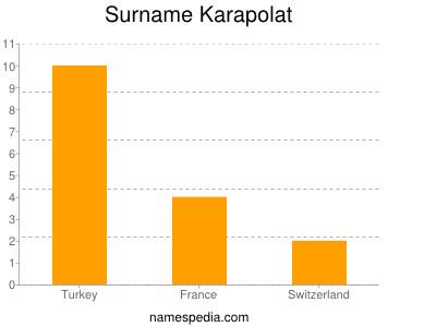 Surname Karapolat