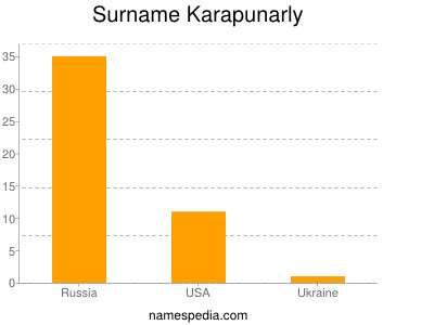 Surname Karapunarly