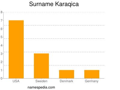 Surname Karaqica