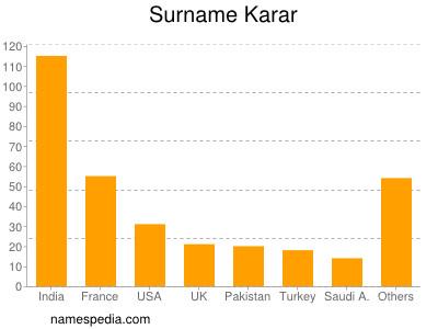 Surname Karar