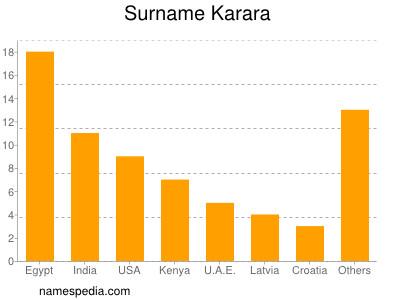 Surname Karara