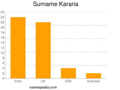 Surname Kararia