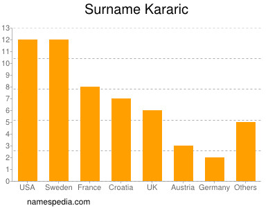 Surname Kararic