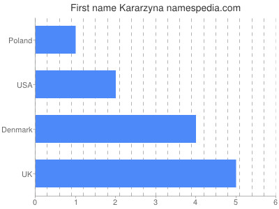 Given name Kararzyna
