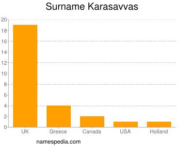 Surname Karasavvas