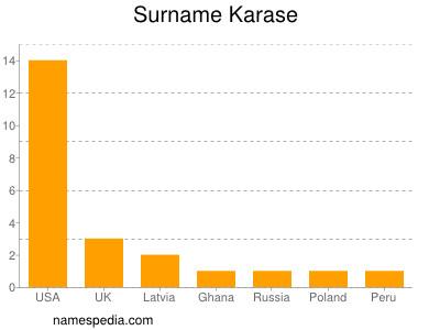 Surname Karase