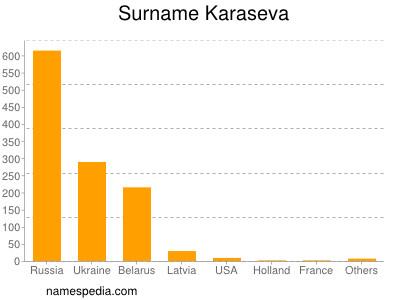 Surname Karaseva