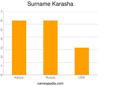 Surname Karasha