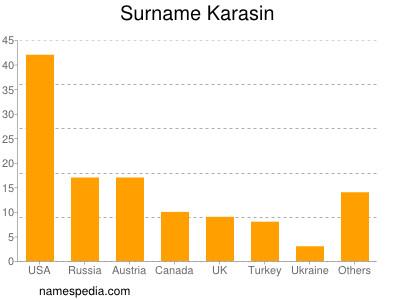 Surname Karasin
