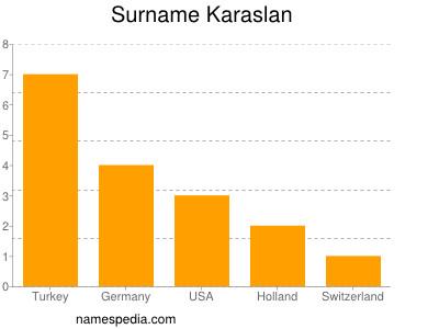 Surname Karaslan