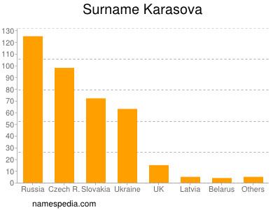 Surname Karasova