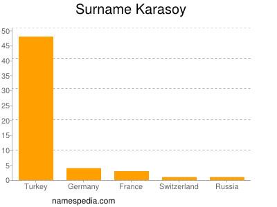 Surname Karasoy