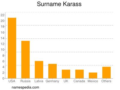 Surname Karass